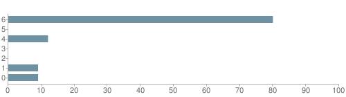 Chart?cht=bhs&chs=500x140&chbh=10&chco=6f92a3&chxt=x,y&chd=t:80,0,12,0,0,9,9&chm=t+80%,333333,0,0,10|t+0%,333333,0,1,10|t+12%,333333,0,2,10|t+0%,333333,0,3,10|t+0%,333333,0,4,10|t+9%,333333,0,5,10|t+9%,333333,0,6,10&chxl=1:|other|indian|hawaiian|asian|hispanic|black|white